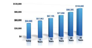 5 years $57963 10 years $67,195 15 years $77,898 20 years $90,305 25 years $104,686