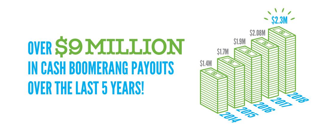 Cash Boomerang   Summit Credit Union