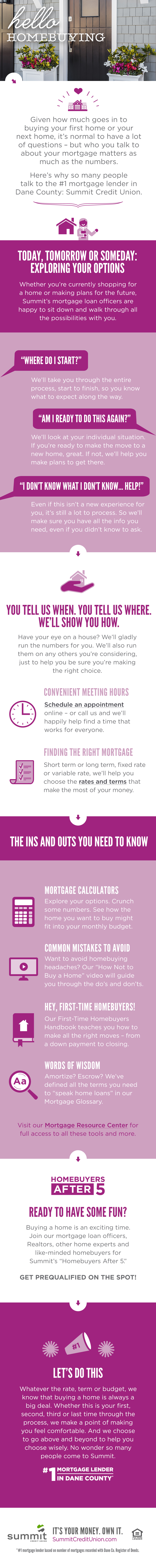 Hello Homebuying Infographic | Number One Mortgage Lender in Dane County