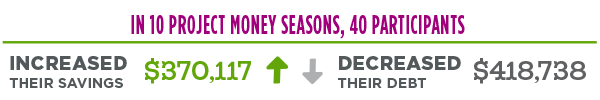 In 10 Project Money seasons, 40 participants: increased savings $370,117 decreased debt $418,738
